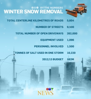 Toronto snow removal infographic
