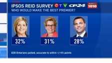 Exclusive CTV News poll Ontario premier