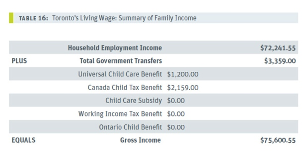 Family income summary