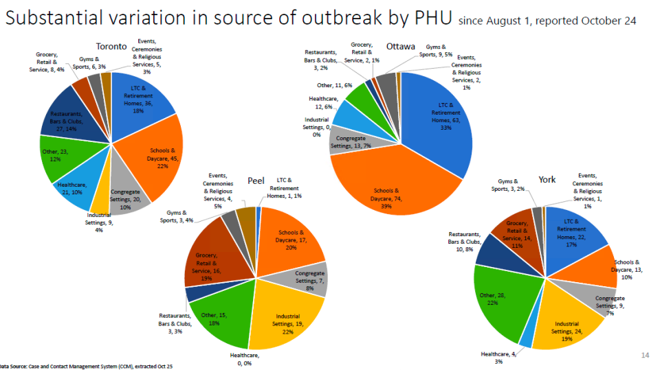 Outbreaks since Aug. 1