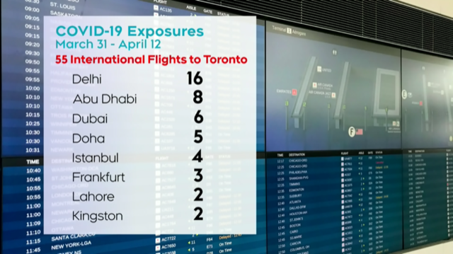 international flights with covid exposure