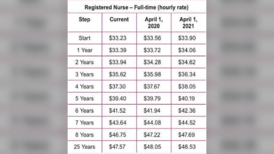 nurse pay scale at ontario hospitals