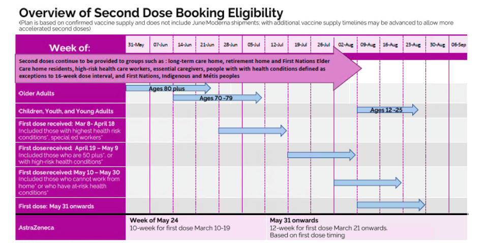 Second dose eligibility timeline
