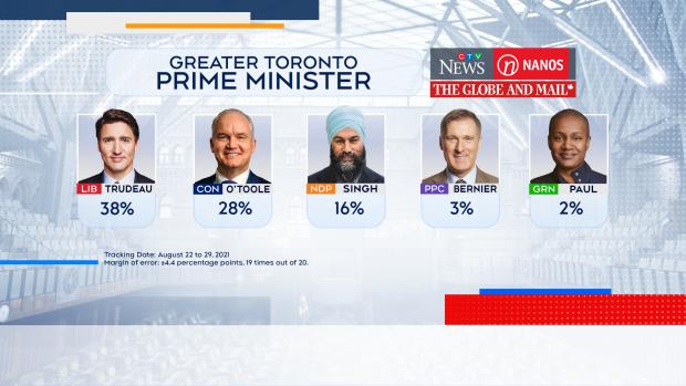 Preferred prime minister
