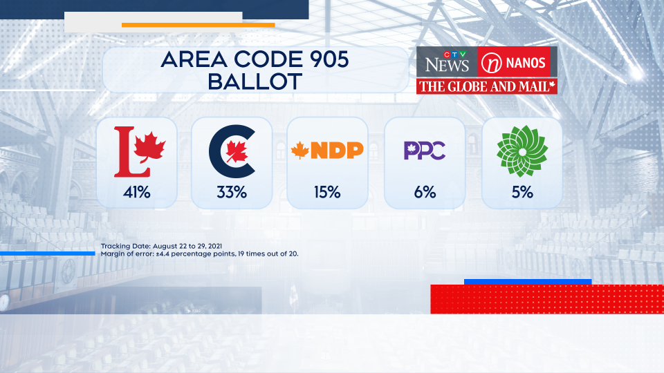 905 poll